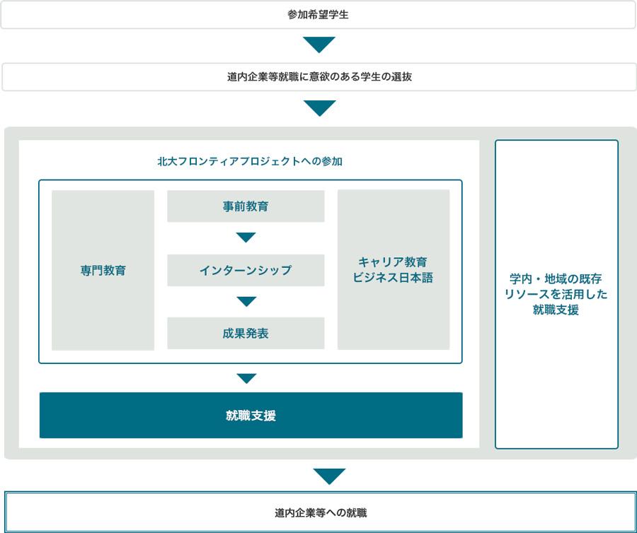 プログラムの概要図